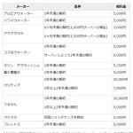 ウォーターサーバーの解約手数料(違約金)一覧と有効な利用方法