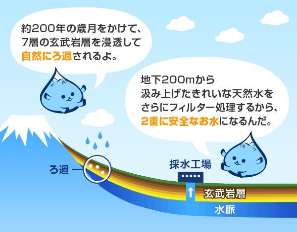 富士山の麓で採れる天然の水