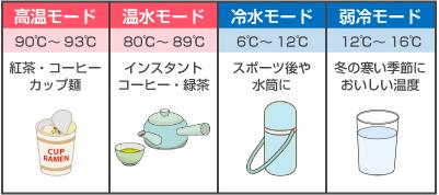水の温度が4段階に調整可能