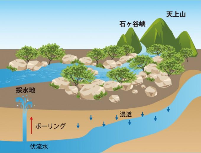 『天上山』の水