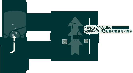 空気中の極小微粒子をフィルタリングする『HEPA』